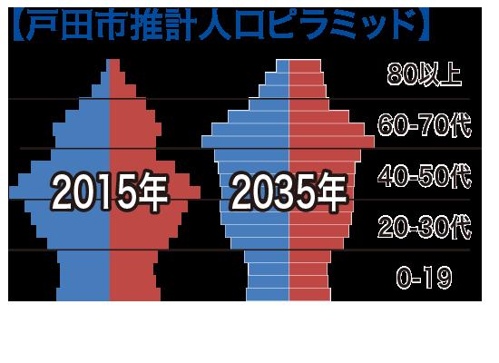 戸田市推計人口ピラミッド