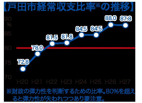 戸田市経常収支比率の推移